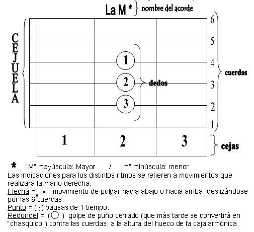 Como se hace el acorde b en guitarra aprende a tocar for Tu jardin con enanitos acordes